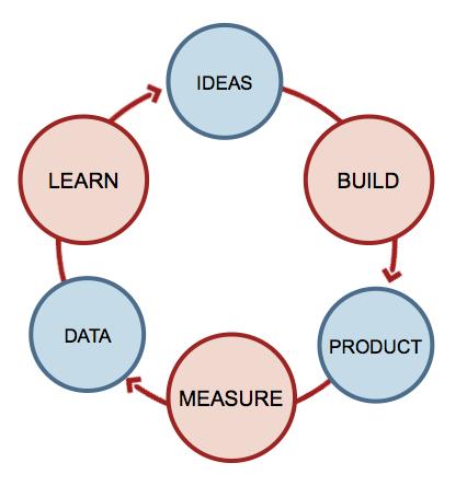 O loop metodológico que sintetiza a proposta do Lean Startup