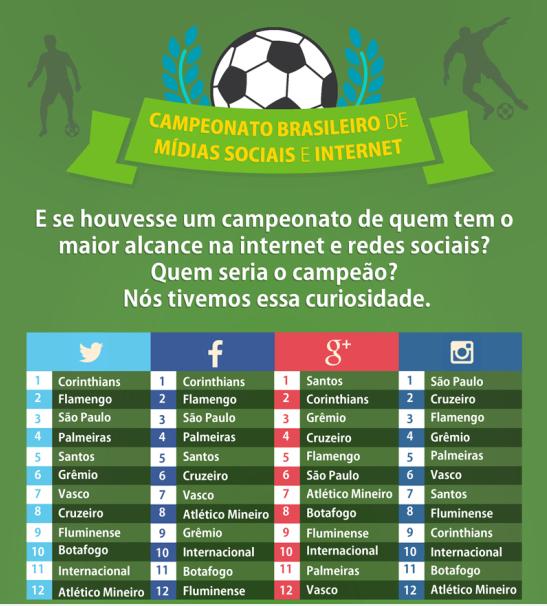 Infográfico  Campeonato Brasileiro de Marketing Digital e Internet   Tenho Uma Ideia