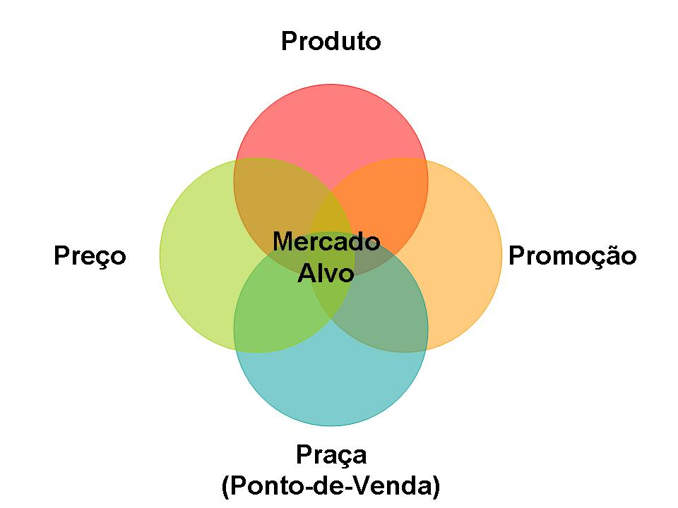 2 - Composto de Marketing