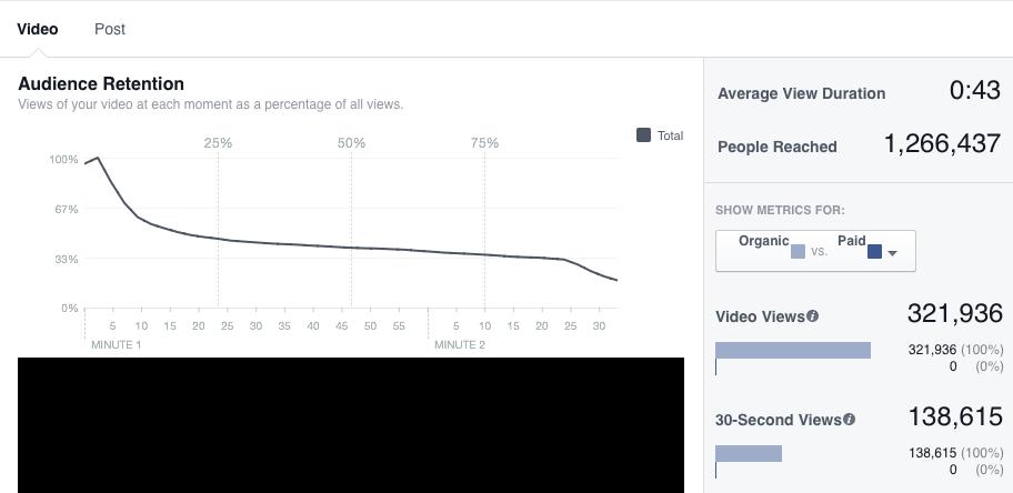 Números de Vídeo postado no Facebook, sem uso de Ads