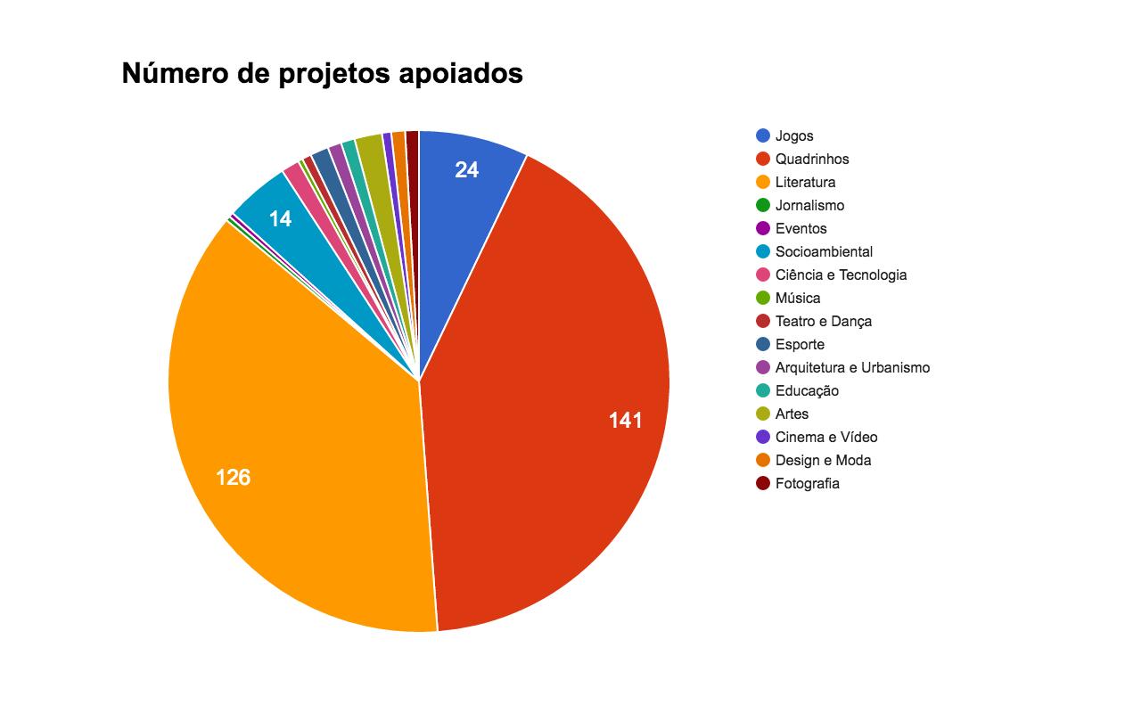 gráficos projetos apoiados por categoria