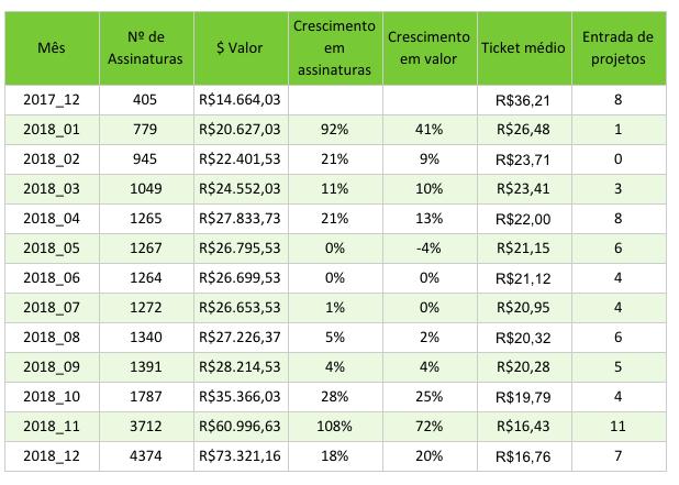 Tabela de Assinaturas ativas, apoio médio e entrada de projetos por mês